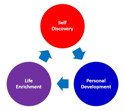 Personal Development 1