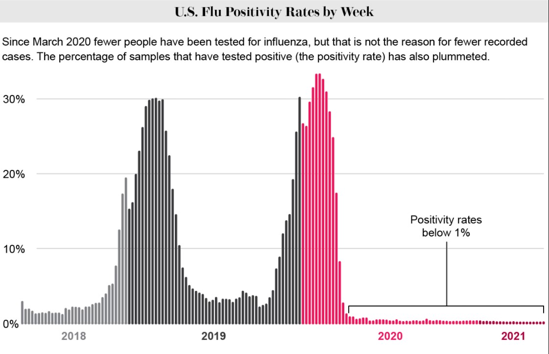 flu disappeared graph