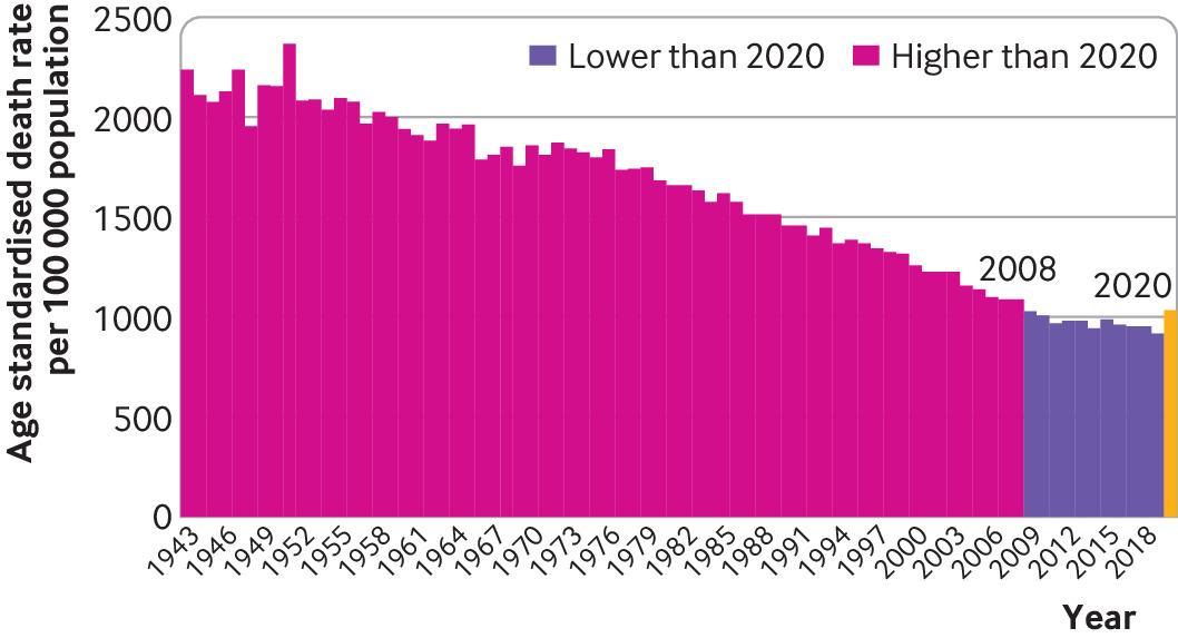 uk age standardised mortality rate 1943 2020
