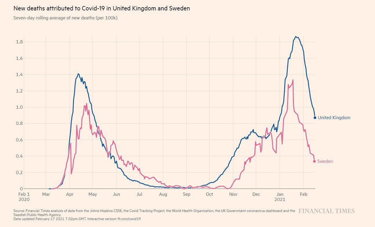 uk sweden graph