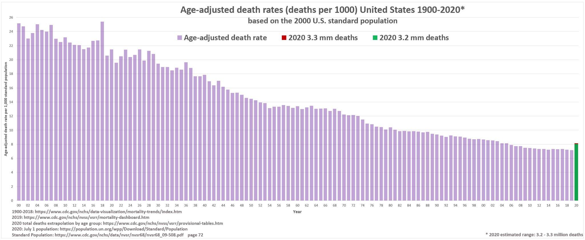 us mortality 1900 2020 age adjusted